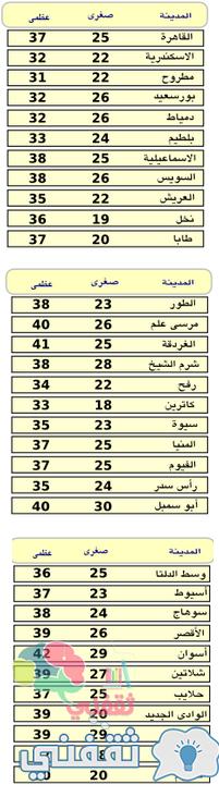 حالة الطفس في مصر اليوم