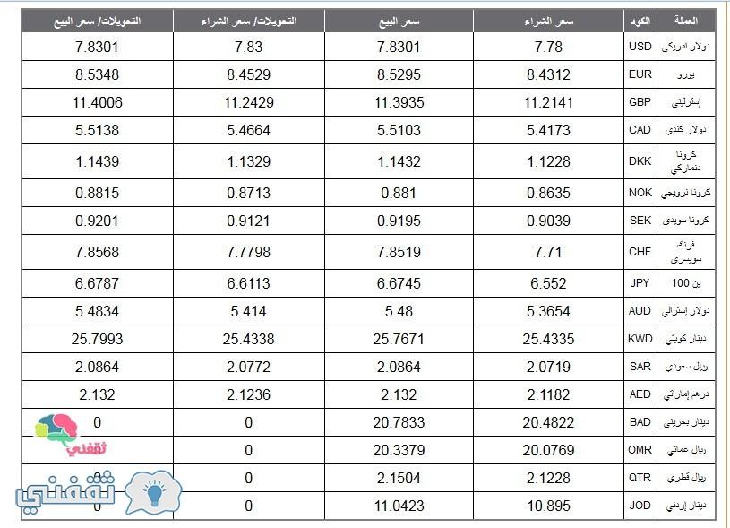 البنك الاهلى المصرى اسعار العملات