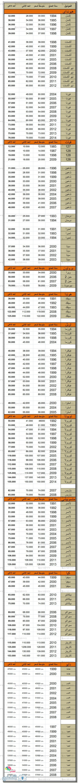 أسعار السيارات المستعملة من مصراوي