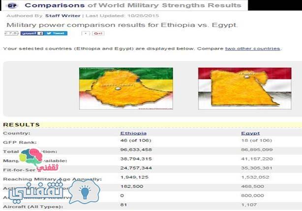 مقارنة الجيش المصري والأثيوبي