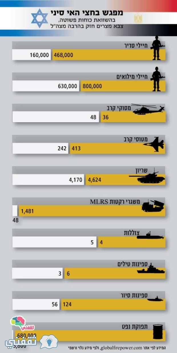 مقارنة القوة العسكرية للجيشين