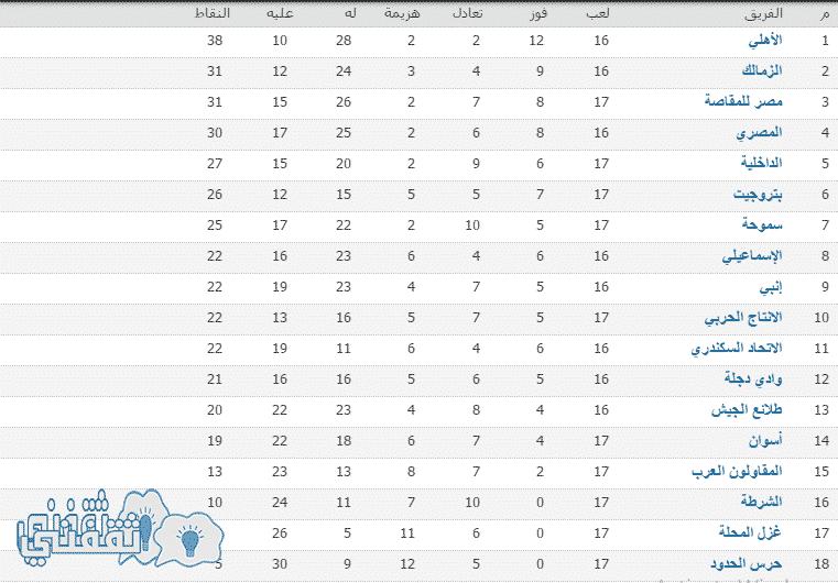 جدول ترتيب الدوري المصري بعد نهاية الدور الأول