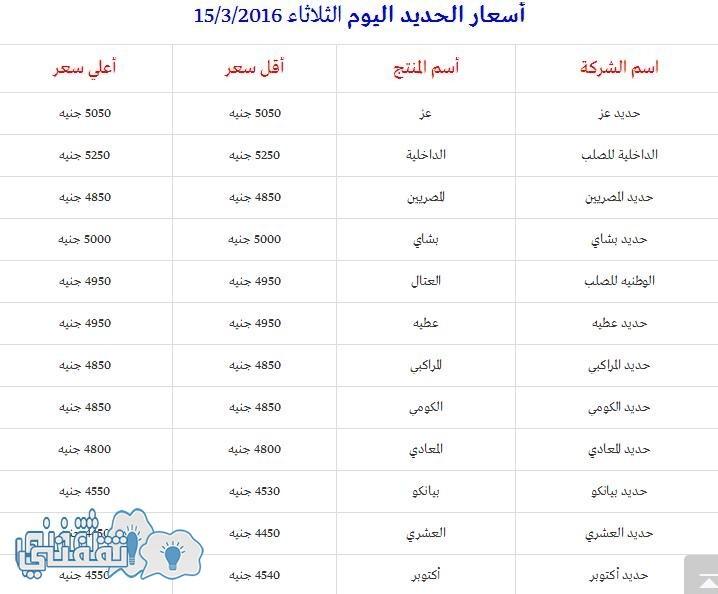 أسعار الحديد اليوم الثلاثاء الموافق 15 مارس لعام 2016