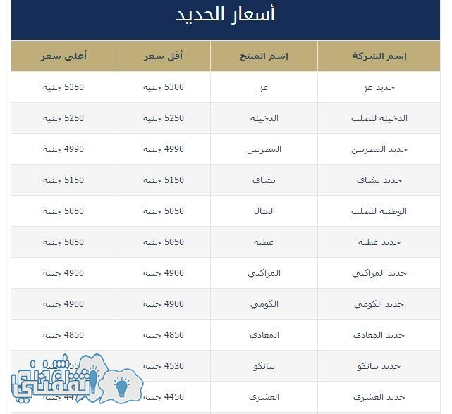 أسعار الحديد اليوم الجمعة 11 مارس 2016