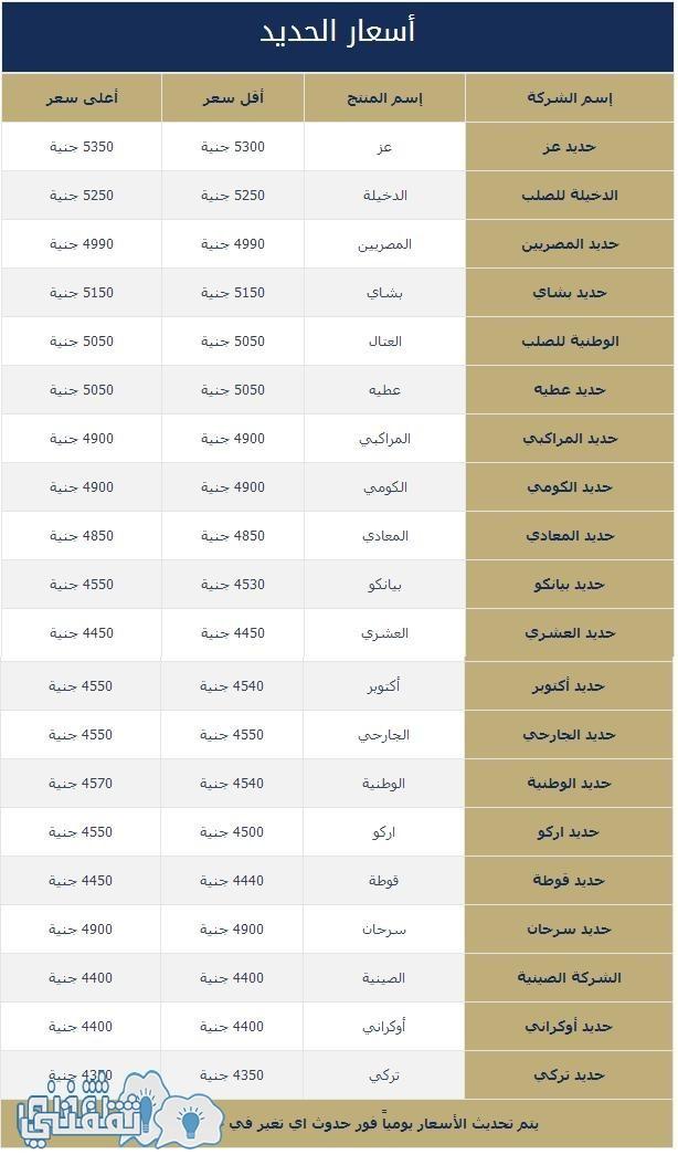 أسعار الحديد اليوم فى مصر بتاريخ 19-3-2016