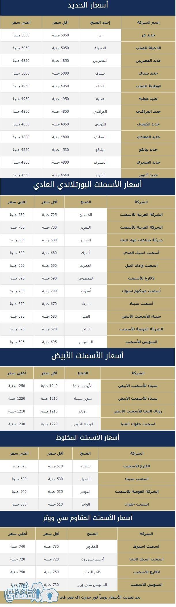 أسعار الحديد والأسمنت ليوم الجمعة 25 مارس 2016