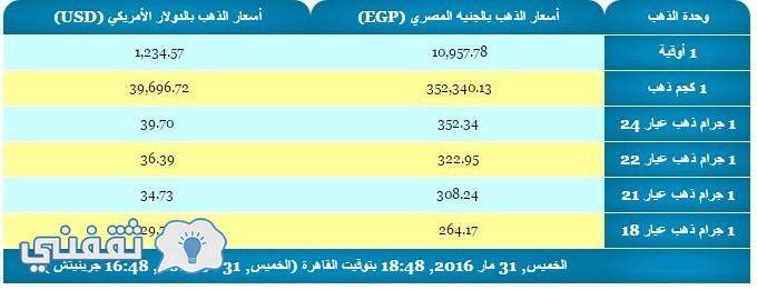 أسعار الذهب اليوم في مصر بالجنيه المصري