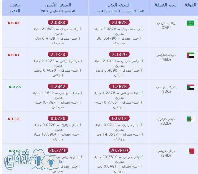 أسعار العملات اليوم الأحد الموافق 13 مارس فى مصر