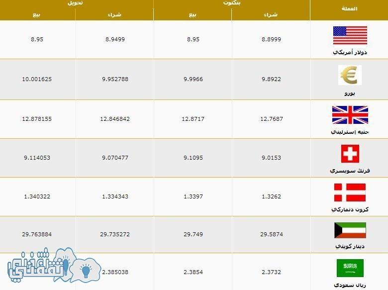 أسعار العملات - Banque Misr