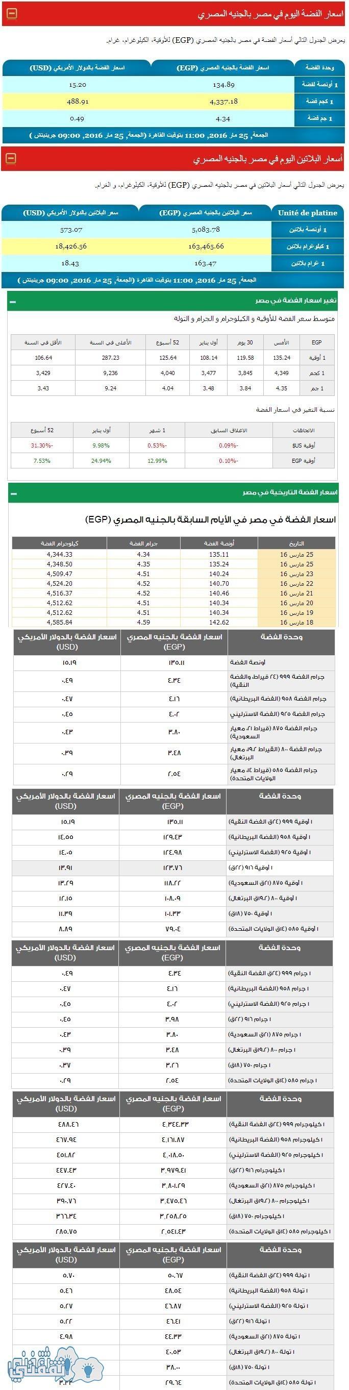 أسعار الفضة والبلاتين فى مصر بالجنيه المصري