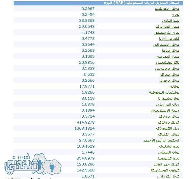 اسعار الريال السعودي مقابل العملات اليوم
