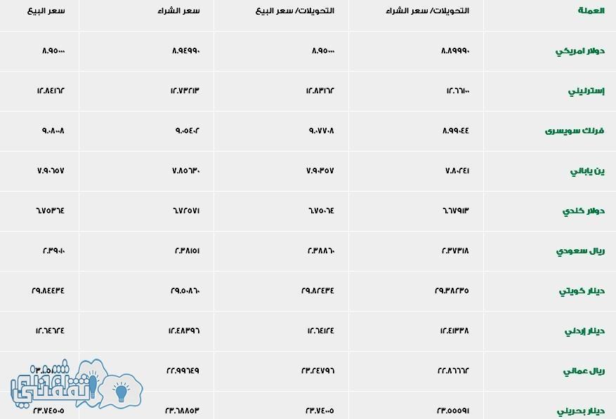 اسعار العملات بنك اسكندرية