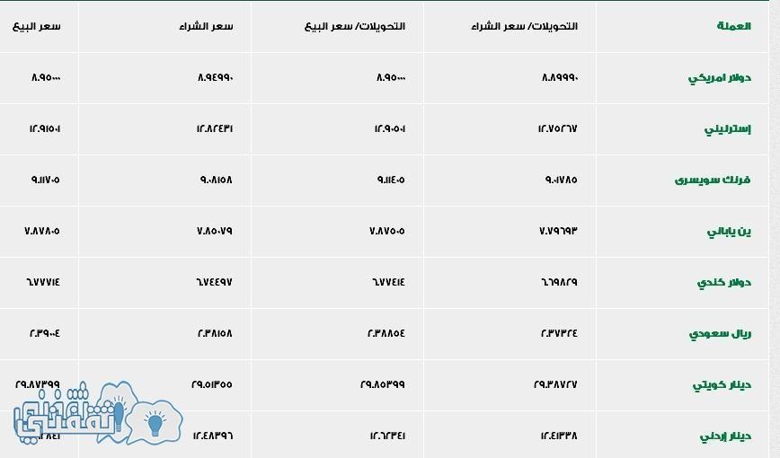 اسعار العملات بنك الاسكندرية