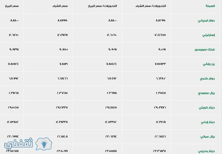 اسعار العملات فى بنك الاسكندرية