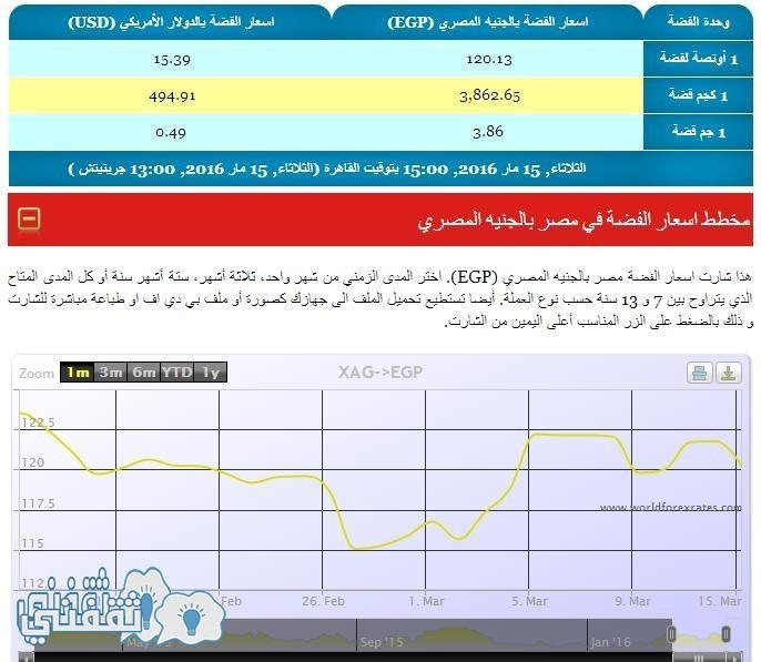 اسعار الفضة اليوم في مصر بالجنيه المصري