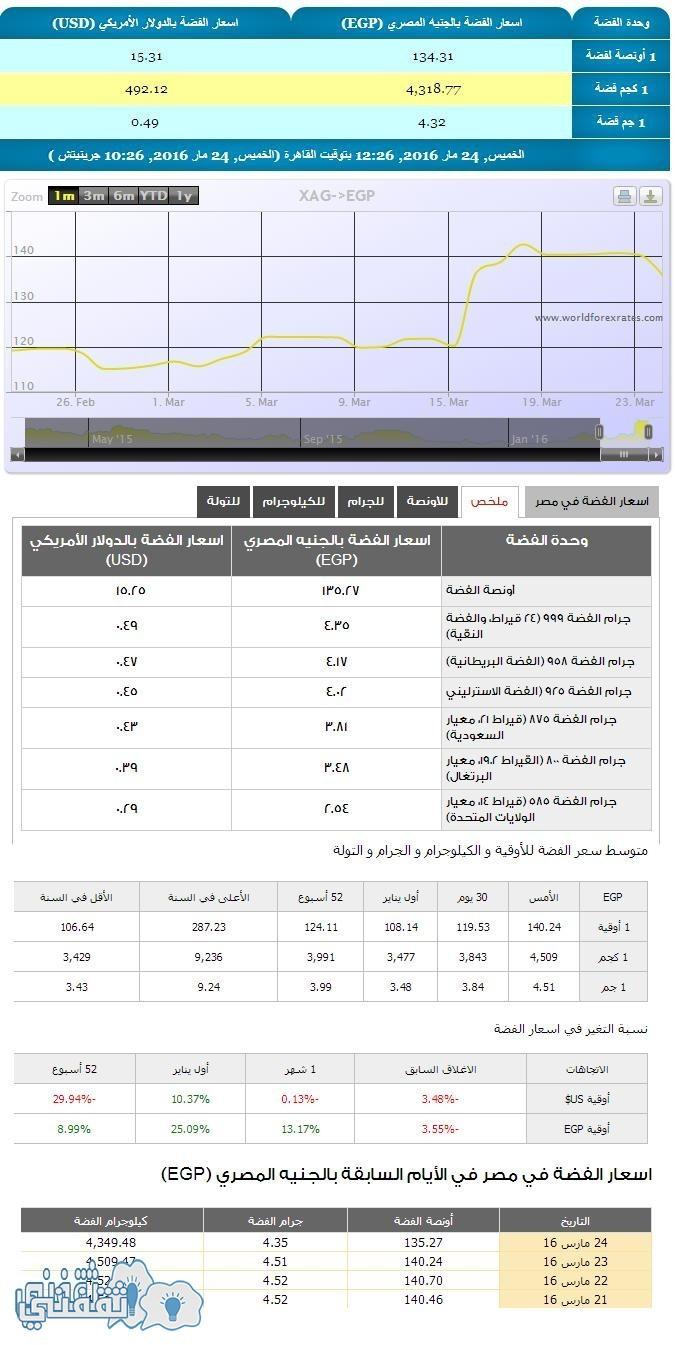 اسعار الفضة اليوم في مصر