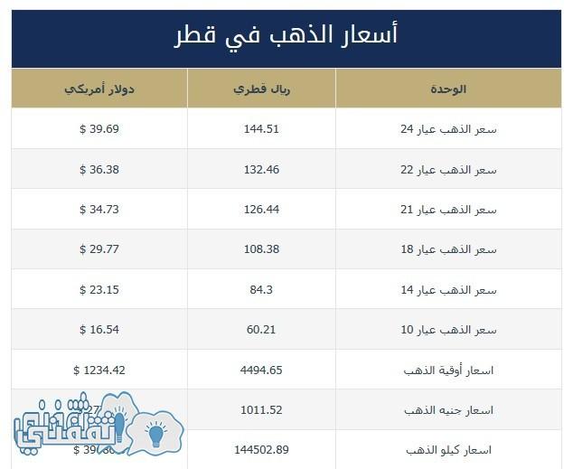 الذهب في قطر