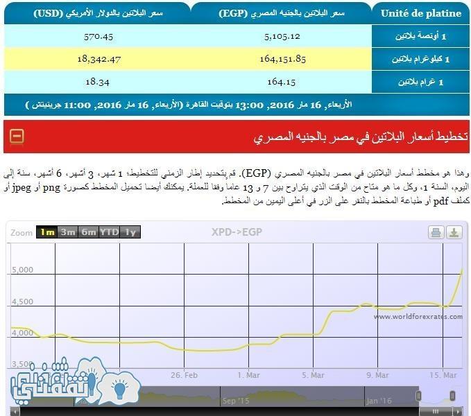 سعر البلاتين اليوم الأربعاء 16 مارس 2016