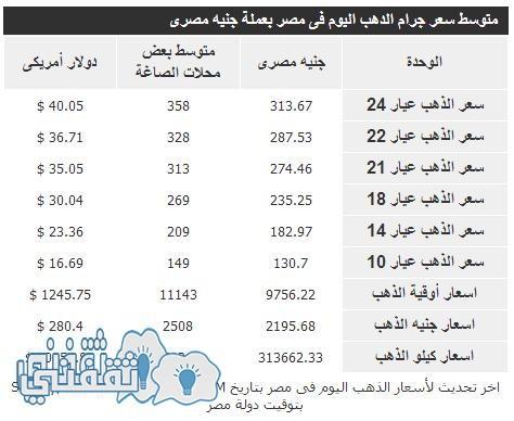 سعر الذهب اليوم الأحد الموافق 13 مارس 2016 فى مصر