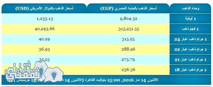سعر الذهب اليوم فى مصر بمحلات الصاغة