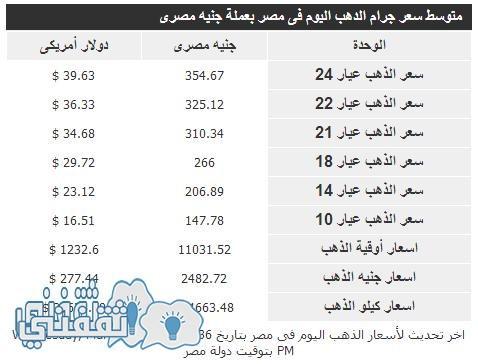 سعر الذهب اليوم فى مصر