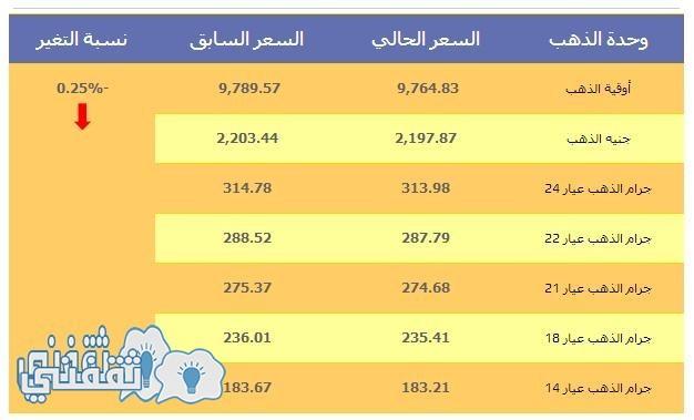 أسعار الذهب اليوم بالجنيه المصري