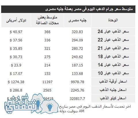 سعر الذهب ليوم الثلاثاء 8 مارس 2016