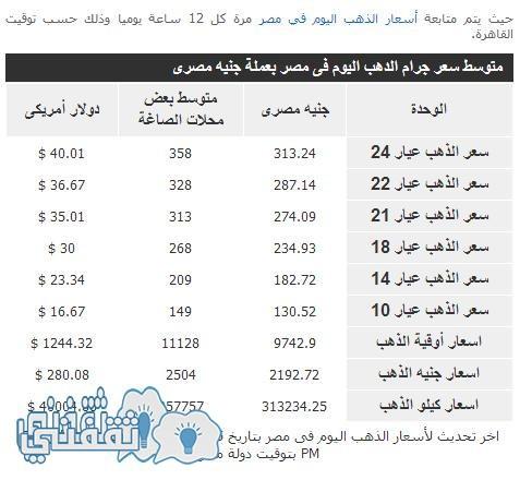 سعر الذهب مقابل الجنيه المصري في مصر