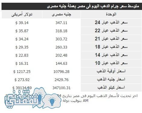 متوسط سعر جرام الدهب اليوم فى مصر بعملة جنيه مصرى