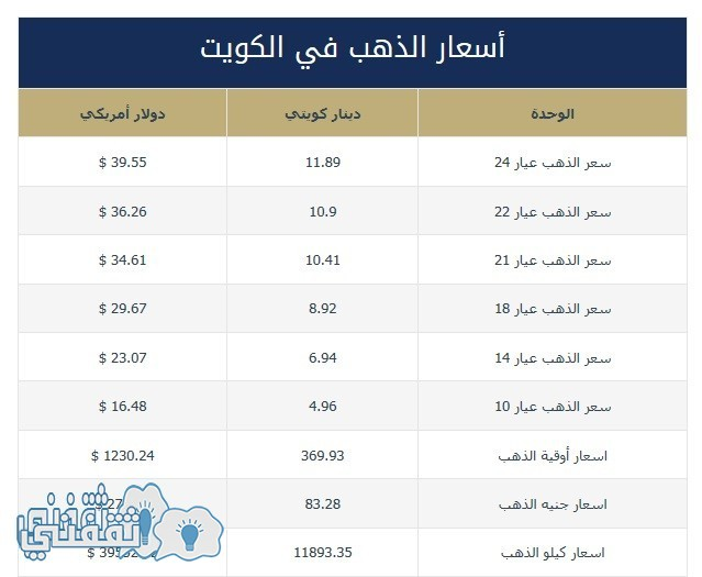 gold prices in kuwait