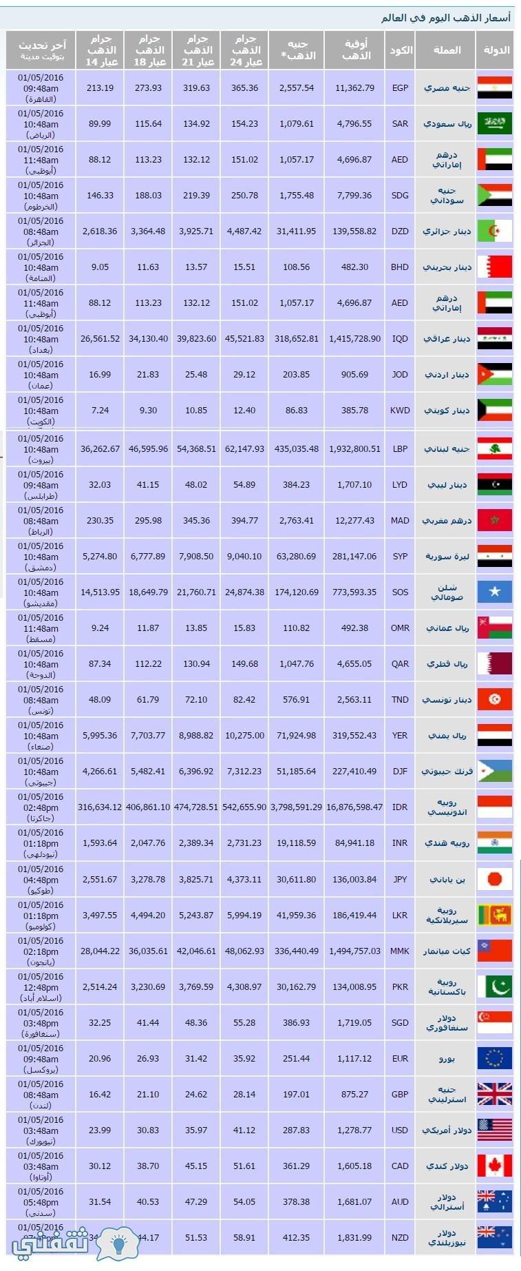 أسعار الذهب اليوم في العالم