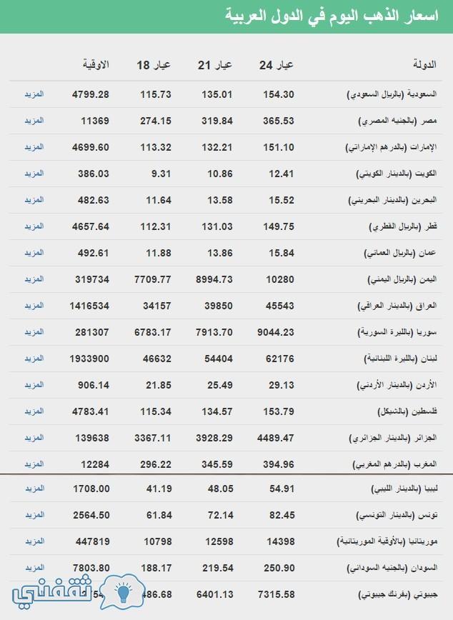 أسعار الذهب فى الدول العربية