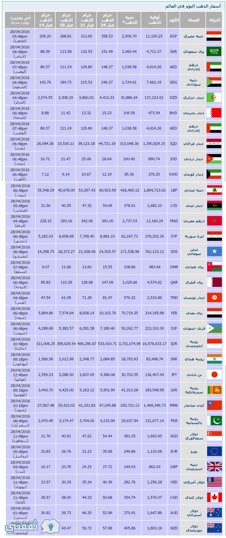 أسعار الذهب فى دول العالم اليوم