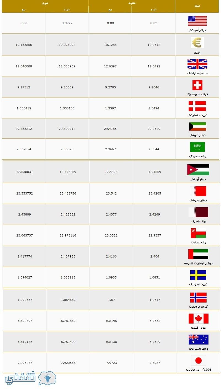 أسعار العملات فى بنك مصر