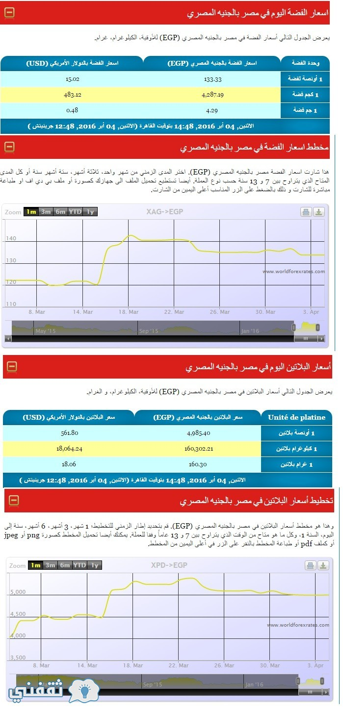 أسعار الفضة والبلاتين فى مصر