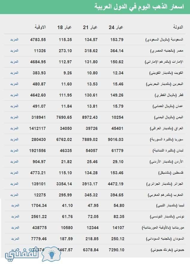 اسعار الذهب اليوم في الدول العربية