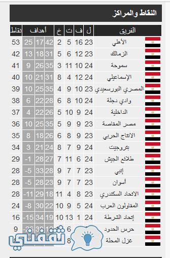 ترتيب جدول الدوري