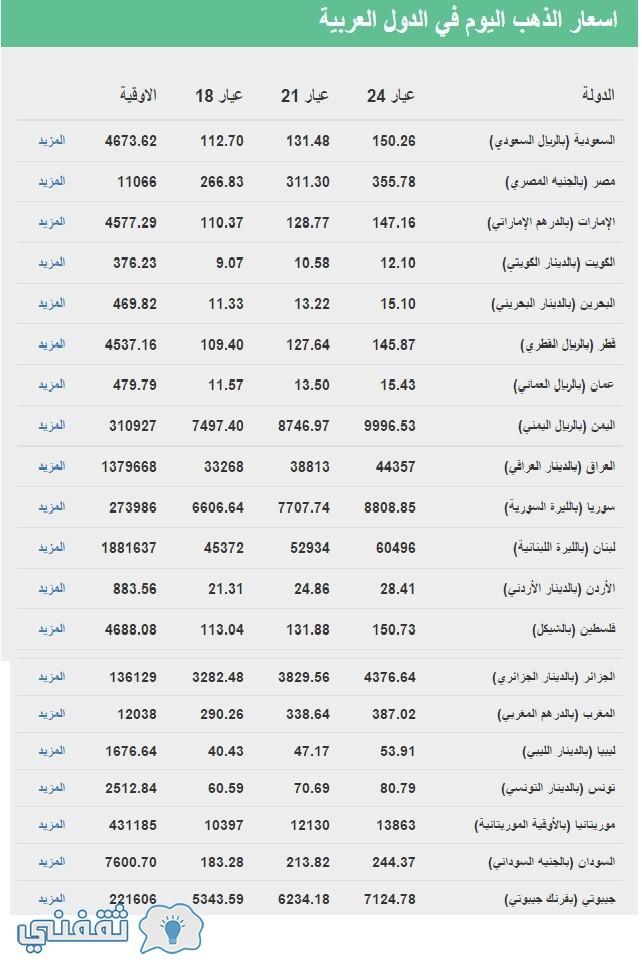 سعر الذهب اليوم الأربعاء 27-4-2016 فى الدول العربية