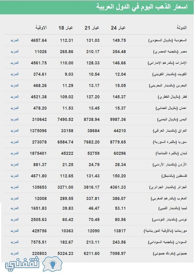 سعر الذهب اليوم الثلاثاء 26-4-2016 فى الدول العربية
