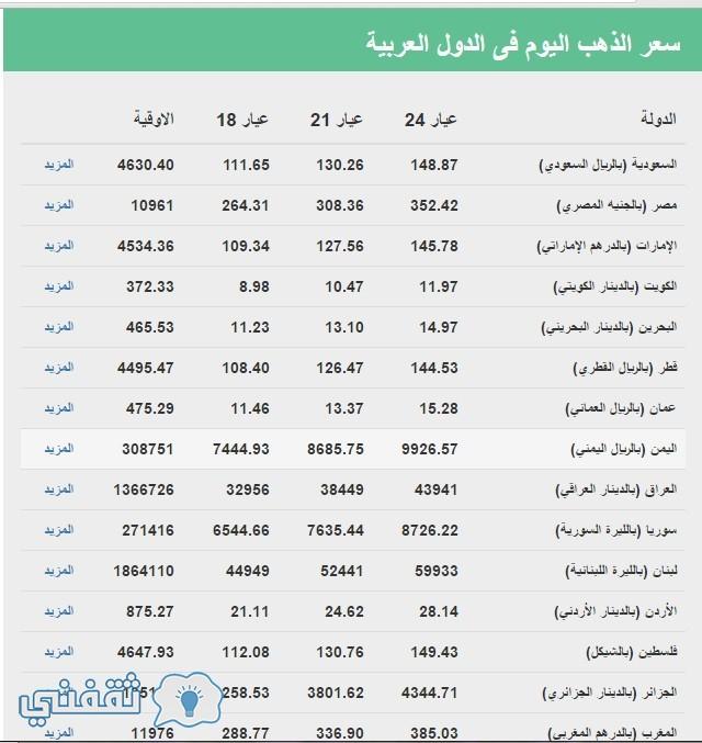 سعر الذهب اليوم الإثنين 25-4-2016 فى الدول العربية
