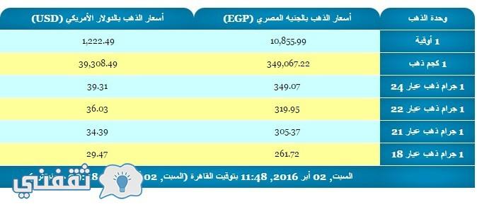 سعر الذهب فى مصر اليوم
