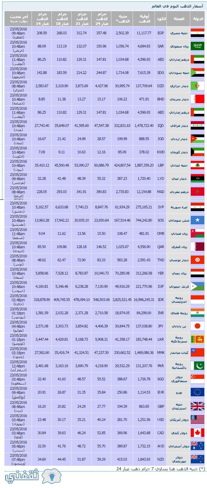 أسعار الذهب العالم