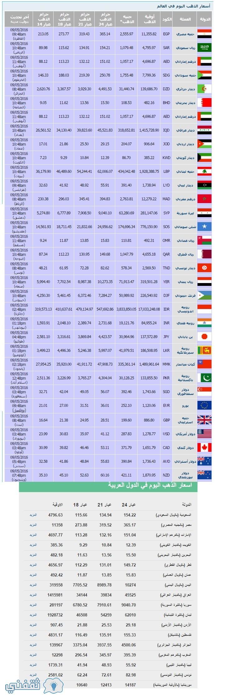 أسعار الذهب فى العالم والدول العربية