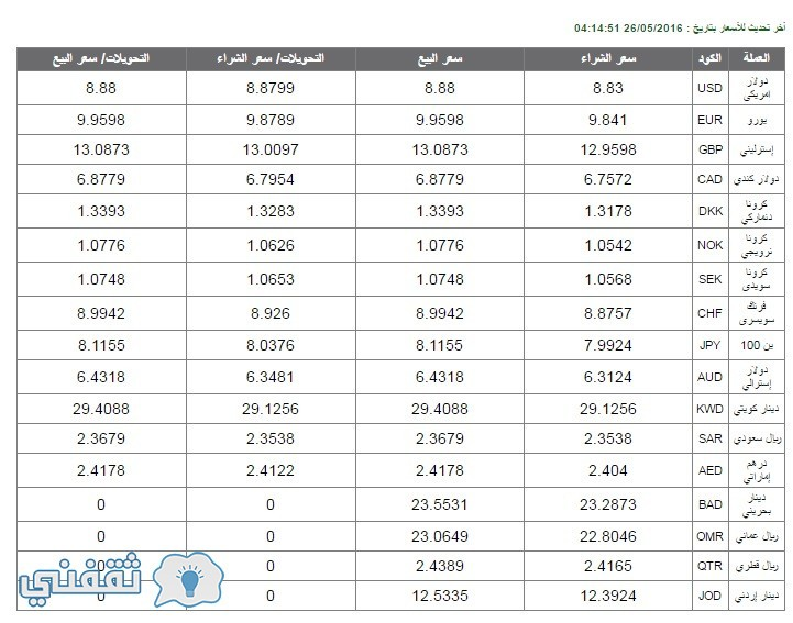 أسعار العملات من البنك الاهلي المصري
