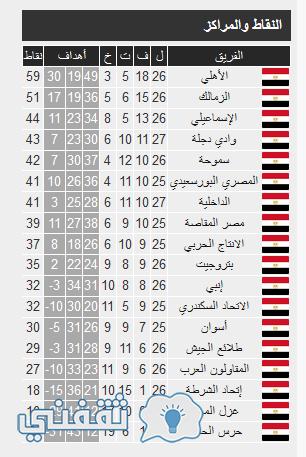 ترتيب جدول الدوري الممتاز لكرة القدم