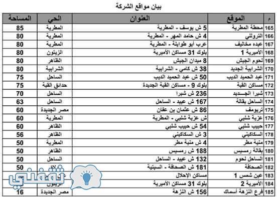 عنواين منافذ بيع الجملة لوزارة التموين والقوات المسلحة (3)