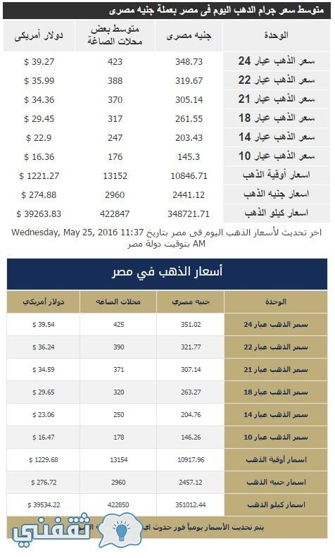 egypt.gold-price-today اسعار الذهب اليوم فى مصر تحديث يومي اسعار الذهب فى مصر