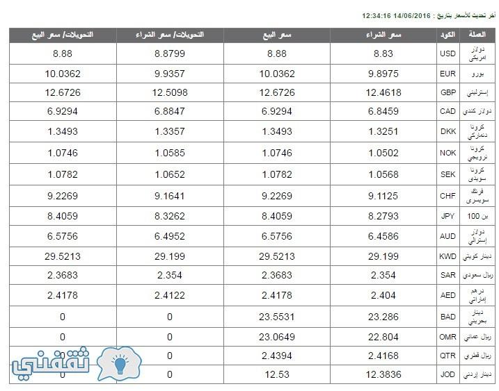 أسعار العملات البنك الأهلي المصري