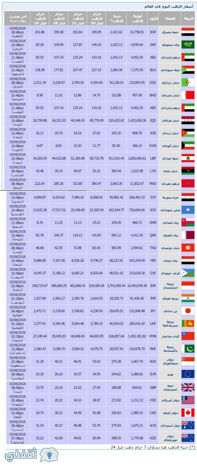 اسعار الذهب حول العالم