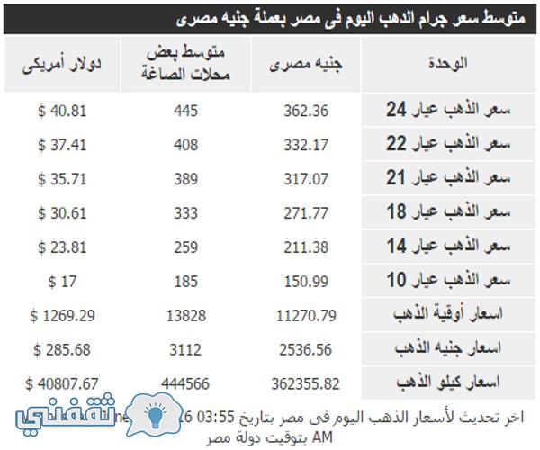 ارتفاع أسعار الذهب الجنونى في مصر اليوم الأربعاء 22/6/2016
